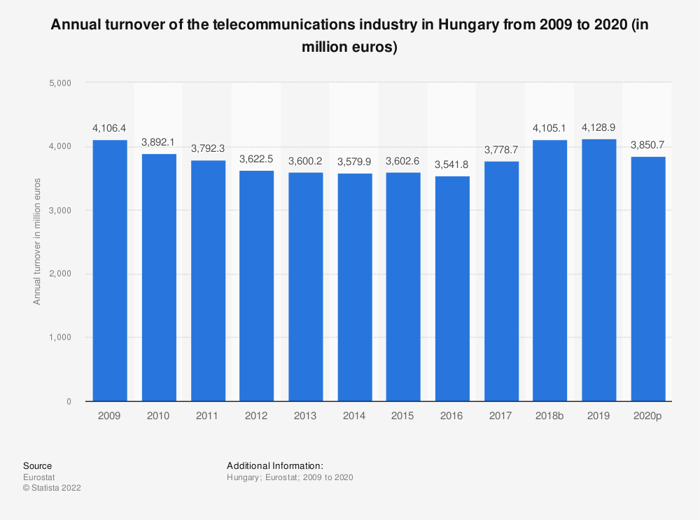 Statistic: Annual turnover of the telecommunications industry in Hungary from 2008 to 2015 (in million euros) | Statista