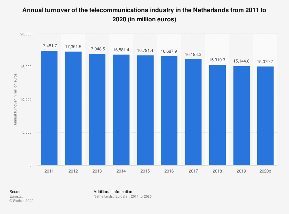 Statistic: Annual turnover of the telecommunications industry in the Netherlands from 2008 to 2014 (in million euros) | Statista