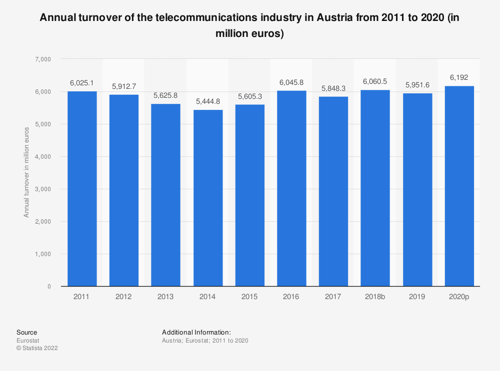Statistic: Annual turnover of the telecommunications industry in Austria from 2008 to 2014 (in million euros) | Statista