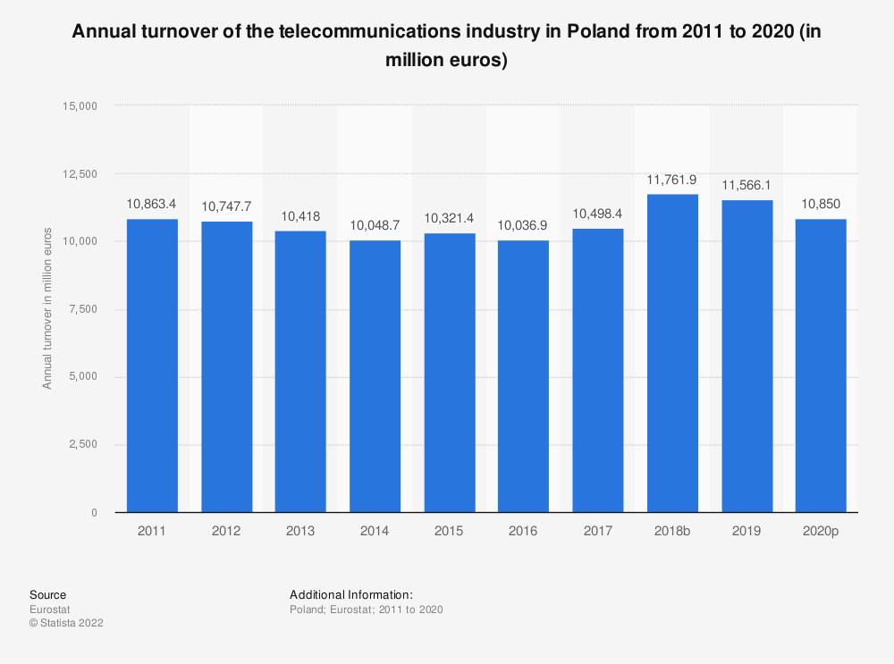 Statistic: Annual turnover of the telecommunications industry in Poland from 2008 to 2014 (in million euros) | Statista