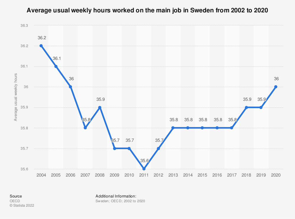 Statistic: Average usual weekly hours worked on the main job in Sweden from 2002 to 2020 | Statista