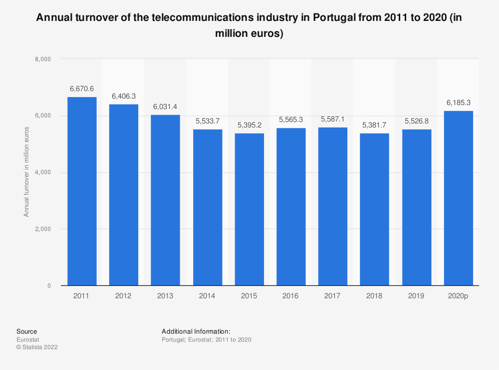 Statistic: Annual turnover of the telecommunications industry in Portugal from 2008 to 2015 (in million euros) | Statista