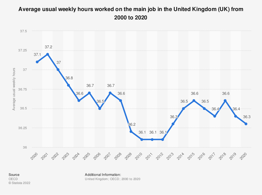 Statistic: Average usual weekly hours worked on the main job in the United Kingdom (UK) from 2000 to 2015 | Statista