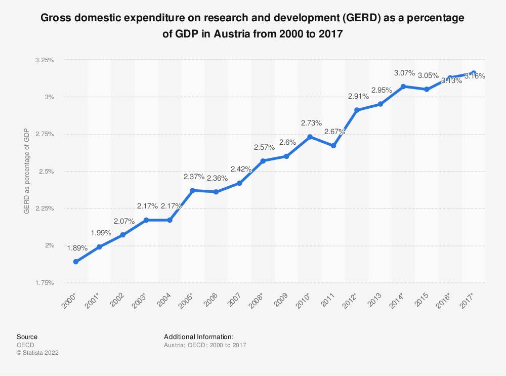 Statistic: Gross domestic expenditure on research and development (GERD) as a percentage of GDP in Austria from 2000 to 2017 | Statista