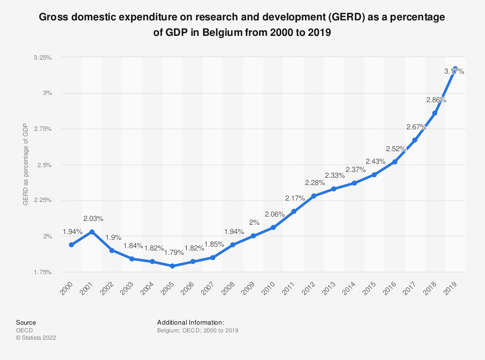 Statistic: Gross domestic expenditure on research and development (GERD) as a percentage of GDP in Belgium from 2000 to 2017   Statista
