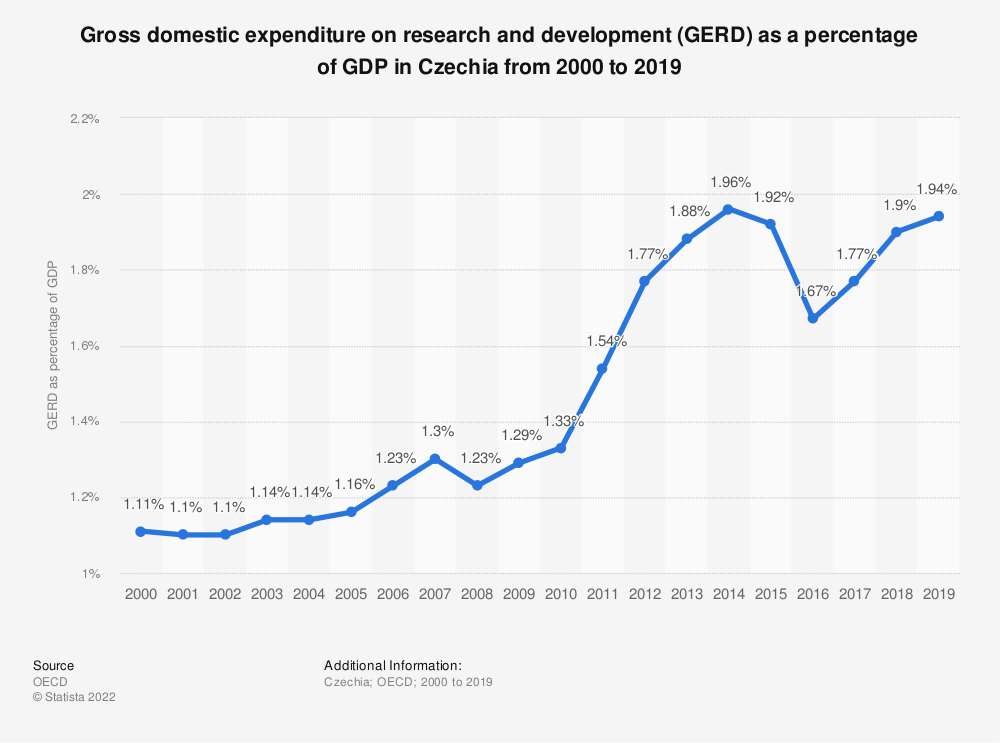 Statistic: Gross domestic expenditure on research and development (GERD) as a percentage of GDP in Czechia from 2000 to 2017 | Statista