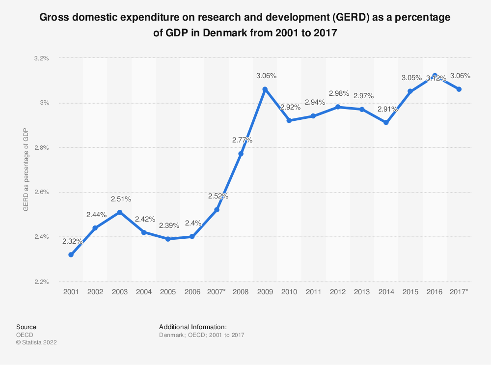 Statistic: Gross domestic expenditure on research and development (GERD) as a percentage of GDP in Denmark from 2001 to 2016 | Statista
