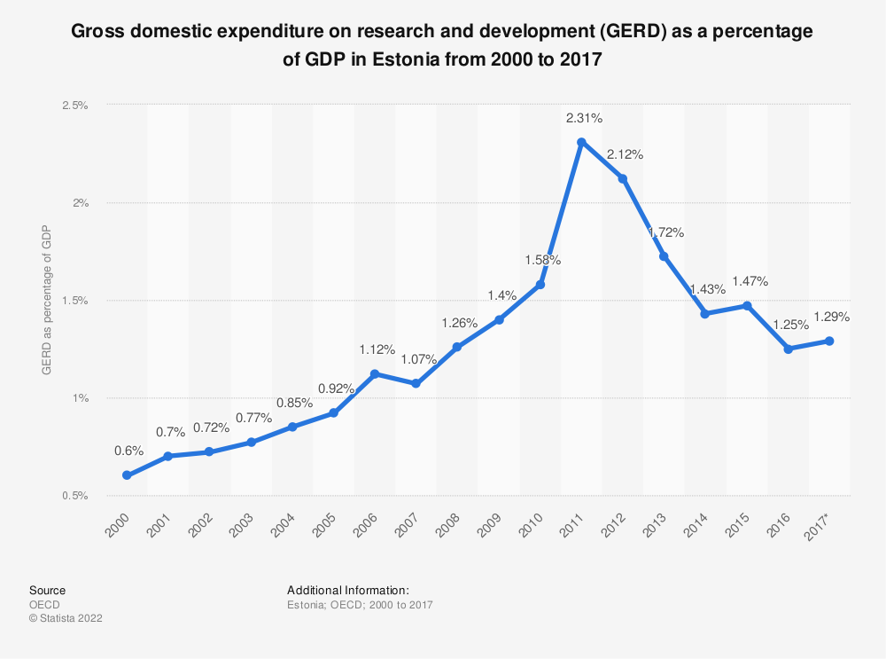 Statistic: Gross domestic expenditure on research and development (GERD) as a percentage of GDP in Estonia from 2000 to 2017 | Statista