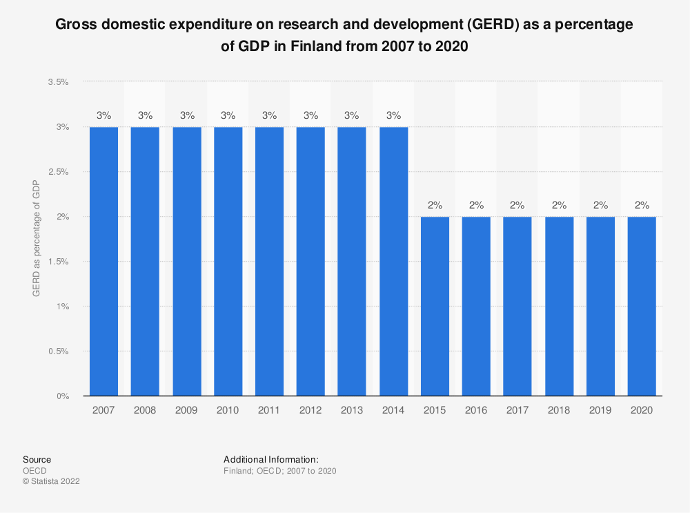 Statistic: Gross domestic expenditure on research and development (GERD) as a percentage of GDP in Finland from 2005 to 2016 | Statista