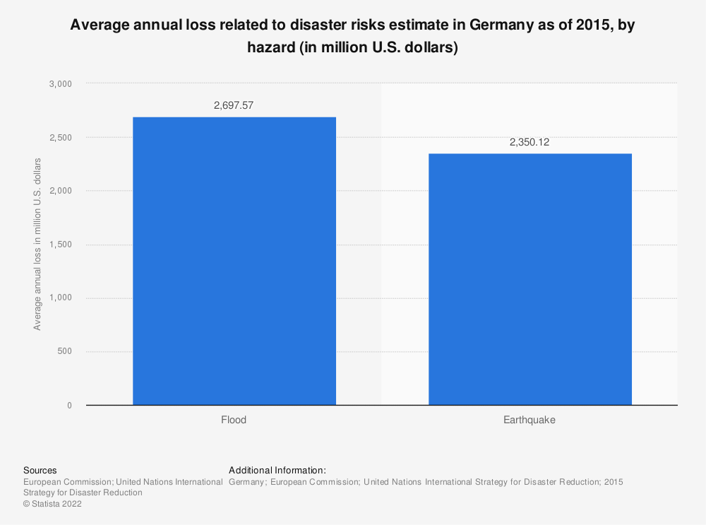 Statistic: Average annual loss related to disaster risks estimate in Germany as of 2015, by hazard (in million U.S. dollars)  | Statista