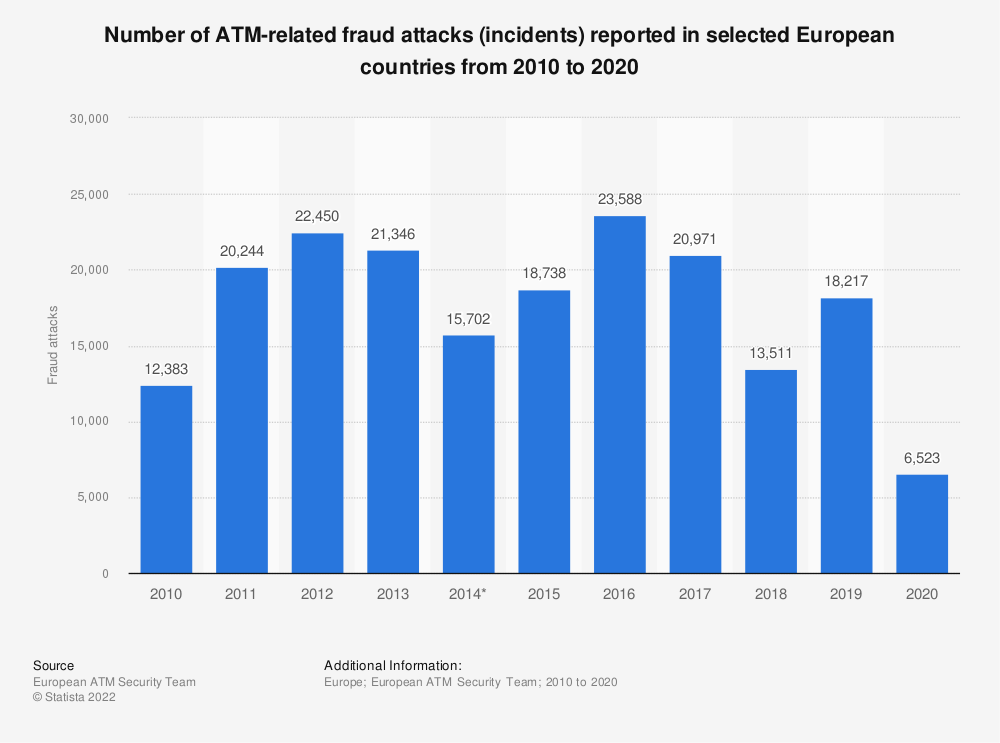 Statistic: Number of ATM-related fraud attacks (incidents) reported in selected European countries from 2010 to 2017 | Statista