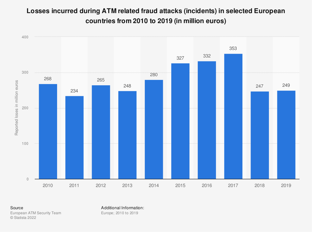 Statistic: Losses incurred during ATM related fraud attacks (incidents) in selected European countries from 2010 to 2019 (in million euros) | Statista