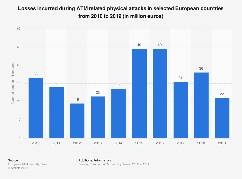 Statistic: Losses incurred during ATM related physical attacks in selected European countries from 2010 to 2017 (in million euros) | Statista