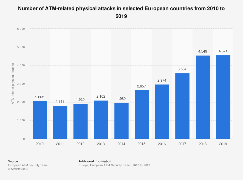 Statistic: Number of ATM-related physical attacks in selected European countries from 2010 to 2017 | Statista