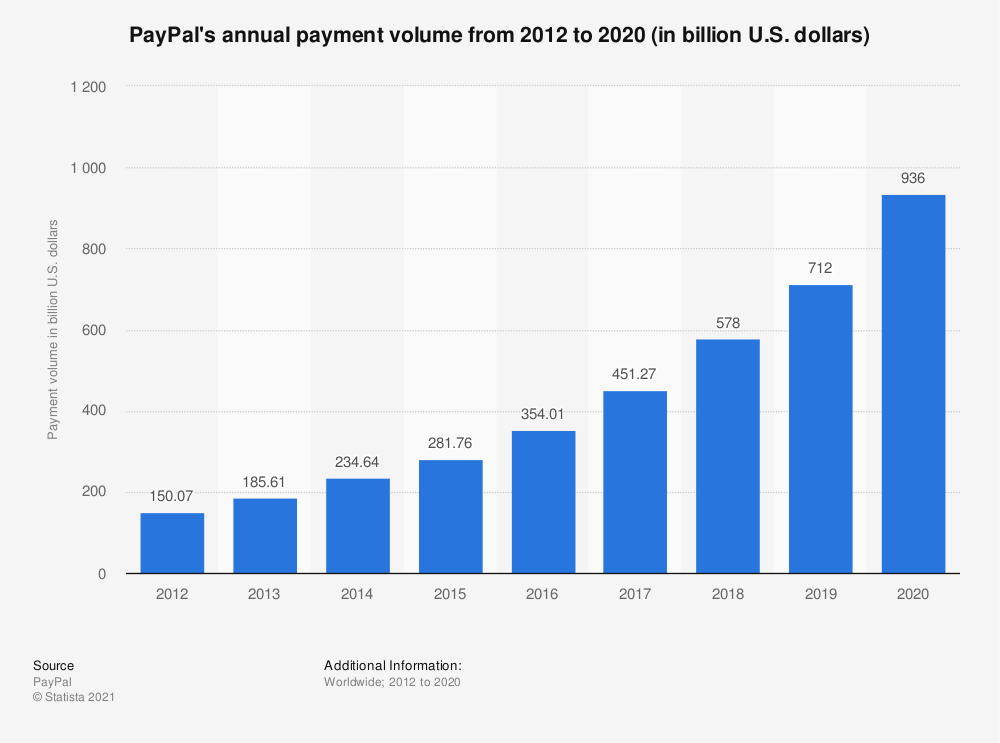Statistic: PayPal's annual payment volume from 2012 to 2017 (in billion U.S. dollars) | Statista