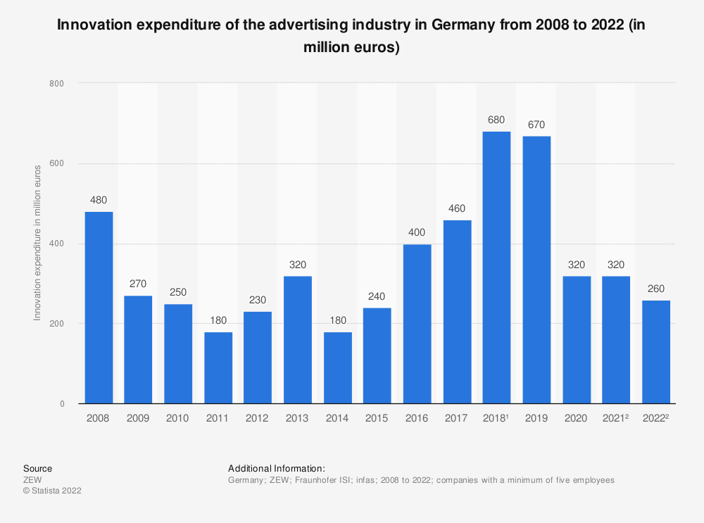 Statistic: Innovation expenditure of the advertising industry in Germany from 2008 to 2021 (in million euros) | Statista