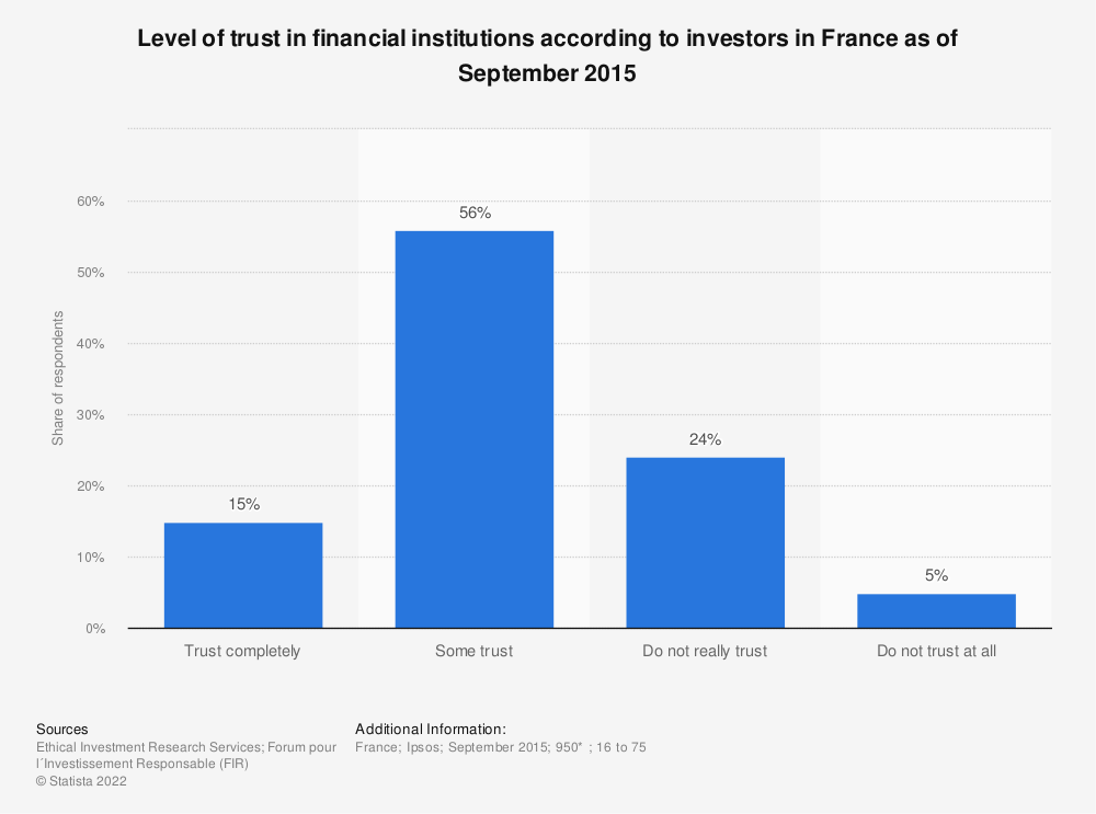 Statistic: Level of trust in financial institutions according to investors in France as of September 2015 | Statista