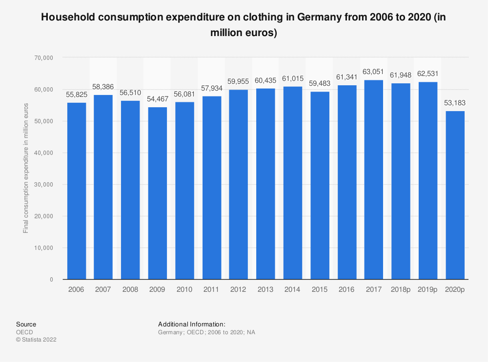 Statistic: Household consumption expenditure on clothing in Germany from 2005 to 2018 (in million euros) | Statista