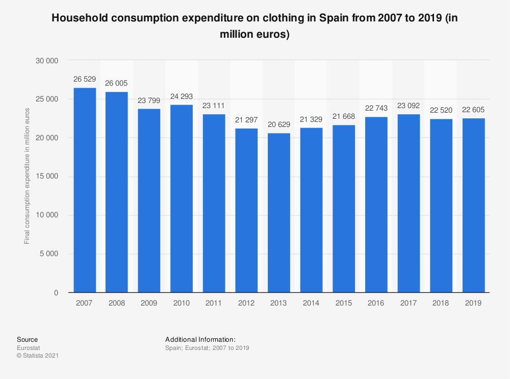 Statistic: Household consumption expenditure on clothing in Spain from 2007 to 2015 (in million euros) | Statista
