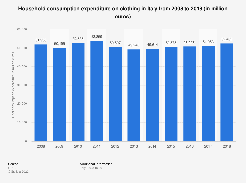 Statistic: Household consumption expenditure on clothing in Italy from 2008 to 2018 (in million euros) | Statista