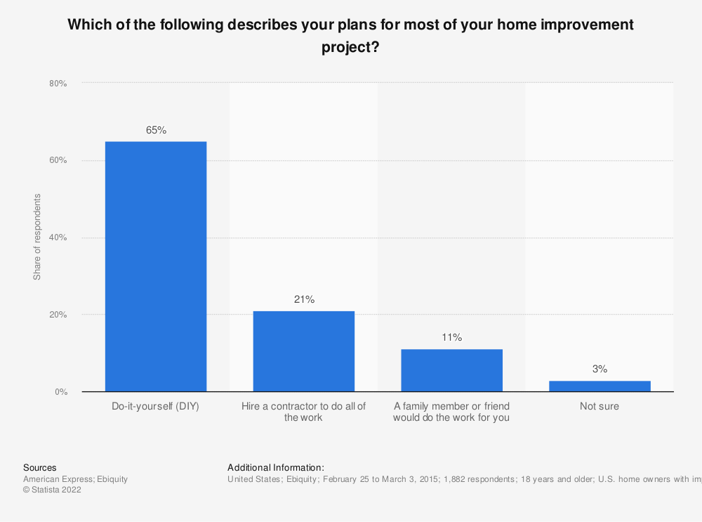 Statistic: Which of the following describes your plans for most of your home improvement project? | Statista