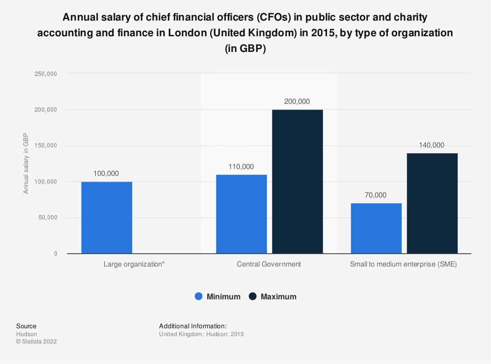 Statistic: Annual salary of chief financial officers (CFOs) in public sector and charity accounting and finance in London (United Kingdom) in 2015, by type of organization (in GBP) | Statista