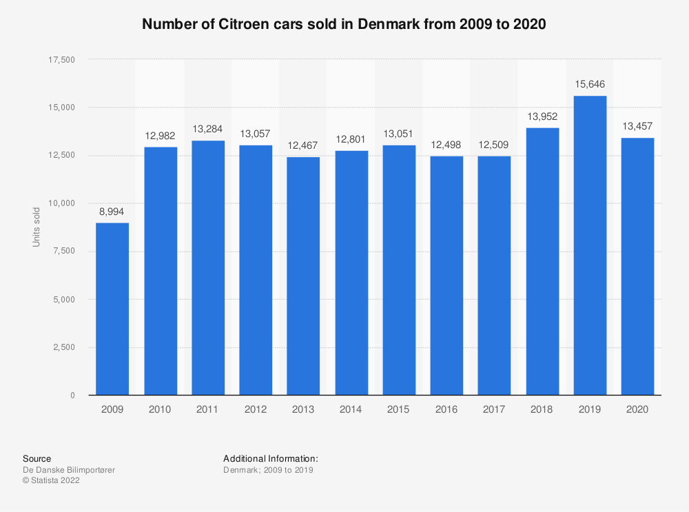 Statistic: Number of Citroen cars sold in Denmark from 2009 to 2019 | Statista