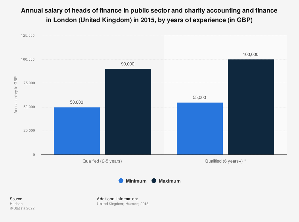 Statistic: Annual salary of heads of finance in public sector and charity accounting and finance in London (United Kingdom) in 2015, by years of experience (in GBP) | Statista
