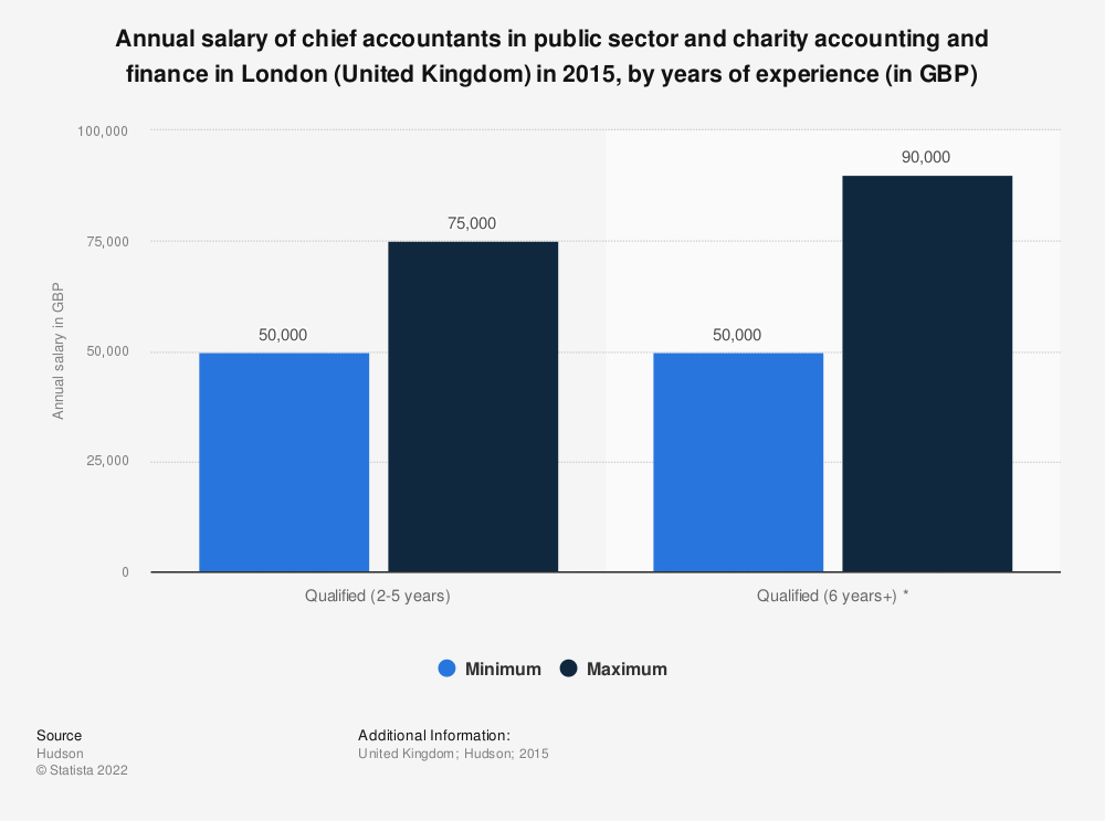 Statistic: Annual salary of chief accountants in public sector and charity accounting and finance in London (United Kingdom) in 2015, by years of experience (in GBP) | Statista
