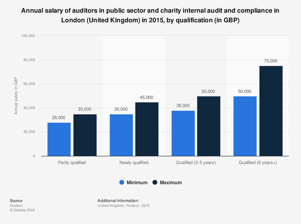 Statistic: Annual salary of auditors in public sector and charity internal audit and compliance in London (United Kingdom) in 2015, by qualification (in GBP) | Statista