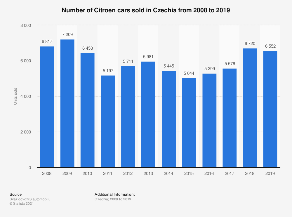 Statistic: Number of Citroen cars sold in the Czech Republic from 2008 to 2018 | Statista