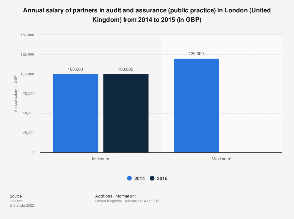 Statistic: Annual salary of partners in audit and assurance (public practice) in London (United Kingdom) from 2014 to 2015 (in GBP) | Statista