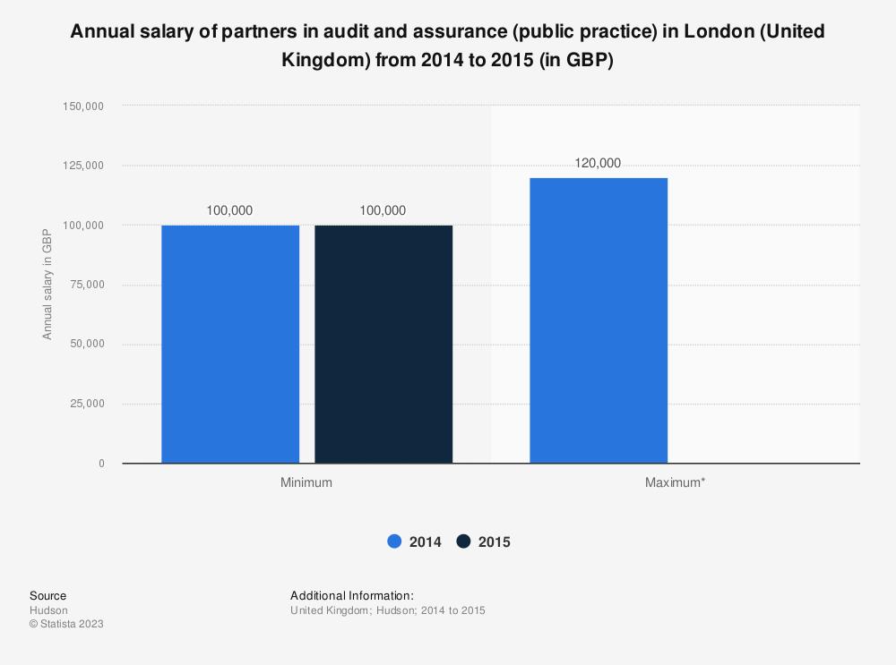 Partner salary in audit and assurance London 2014-2015 | UK Statistic