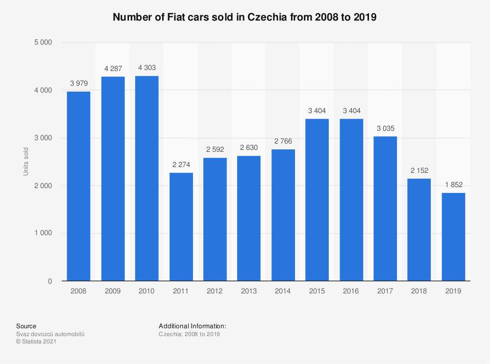 Statistic: Number of Fiat cars sold in the Czech Republic from 2008 to 2018 | Statista