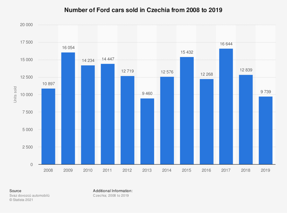 Statistic: Number of Ford cars sold in the Czech Republic from 2008 to 2018 | Statista