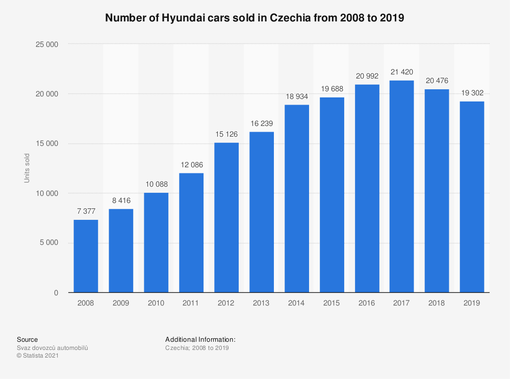 Statistic: Number of Hyundai cars sold in the Czech Republic from 2008 to 2018 | Statista