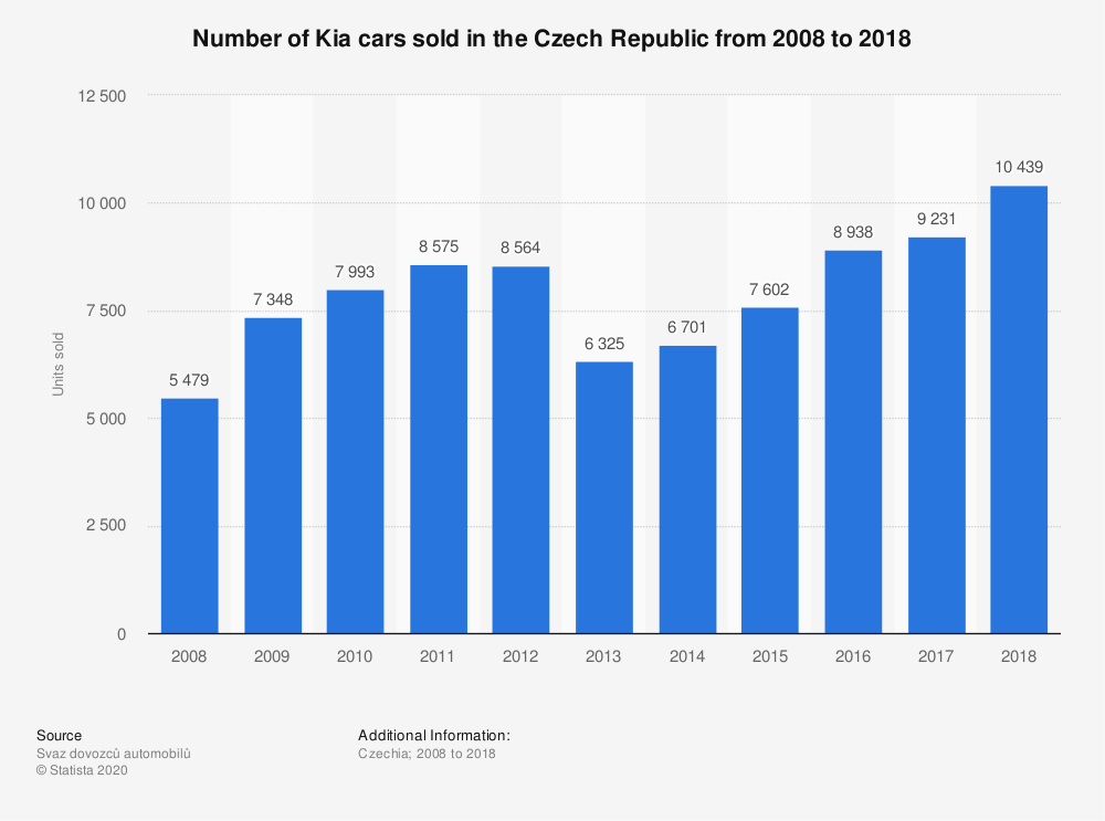 Statistic: Number of Kia cars sold in the Czech Republic from 2008 to 2018 | Statista