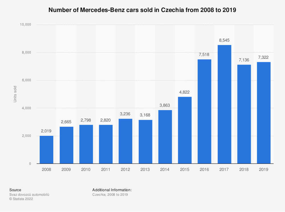 Statistic: Number of Mercedes-Benz cars sold in Czechia from 2008 to 2019 | Statista