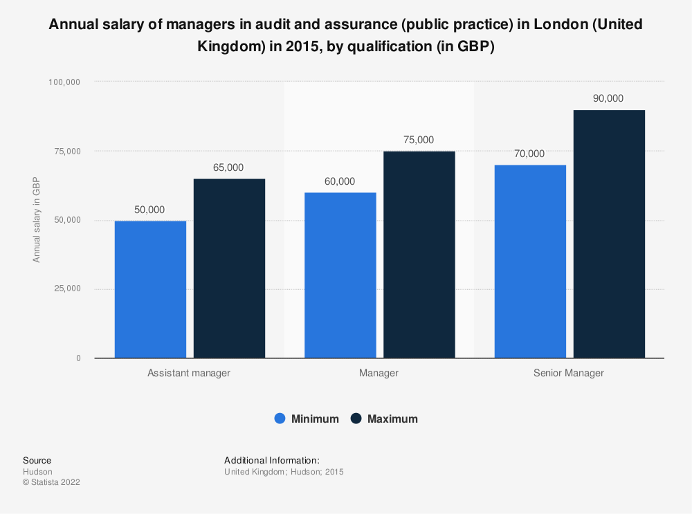 Statistic: Annual salary of managers in audit and assurance (public practice) in London (United Kingdom) in 2015, by qualification (in GBP) | Statista
