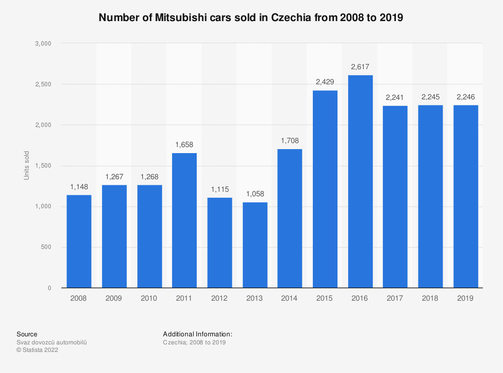Statistic: Number of Mitsubishi cars sold in the Czech Republic from 2008 to 2018 | Statista