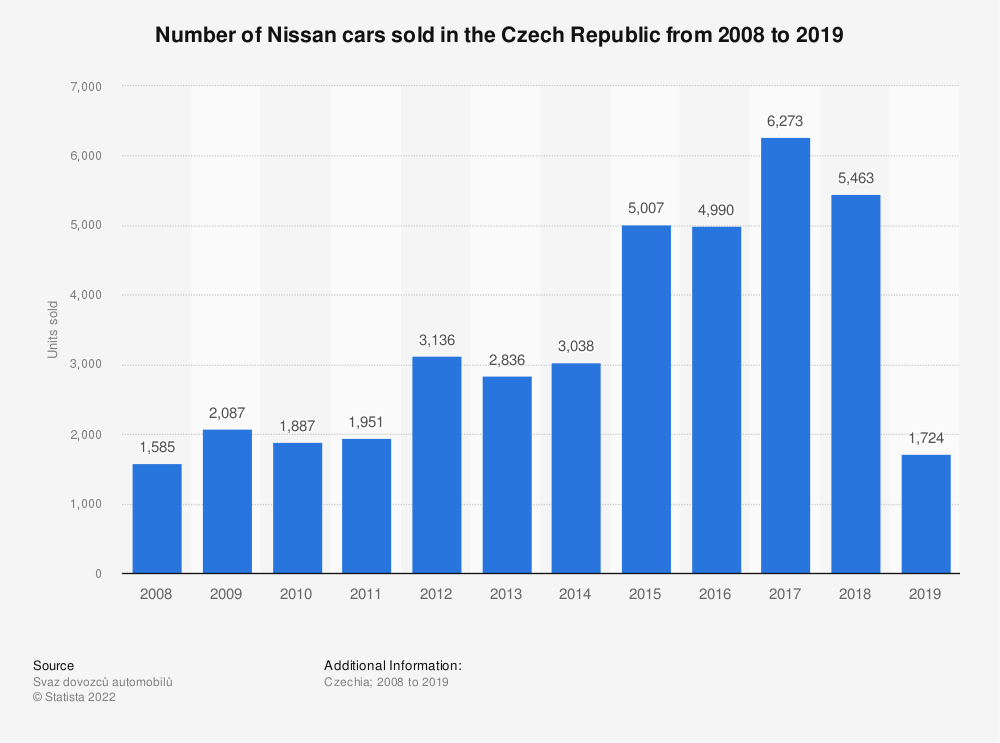 Statistic: Number of Nissan cars sold in the Czech Republic from 2008 to 2017 | Statista