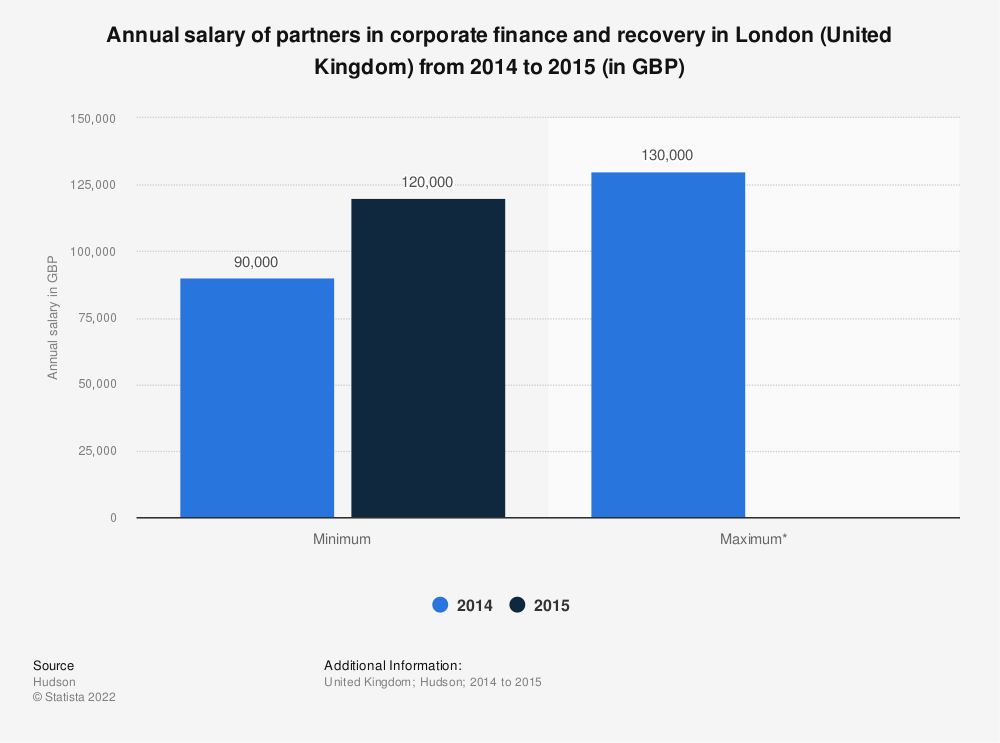 Statistic: Annual salary of partners in corporate finance and recovery in London (United Kingdom) from 2014 to 2015 (in GBP) | Statista