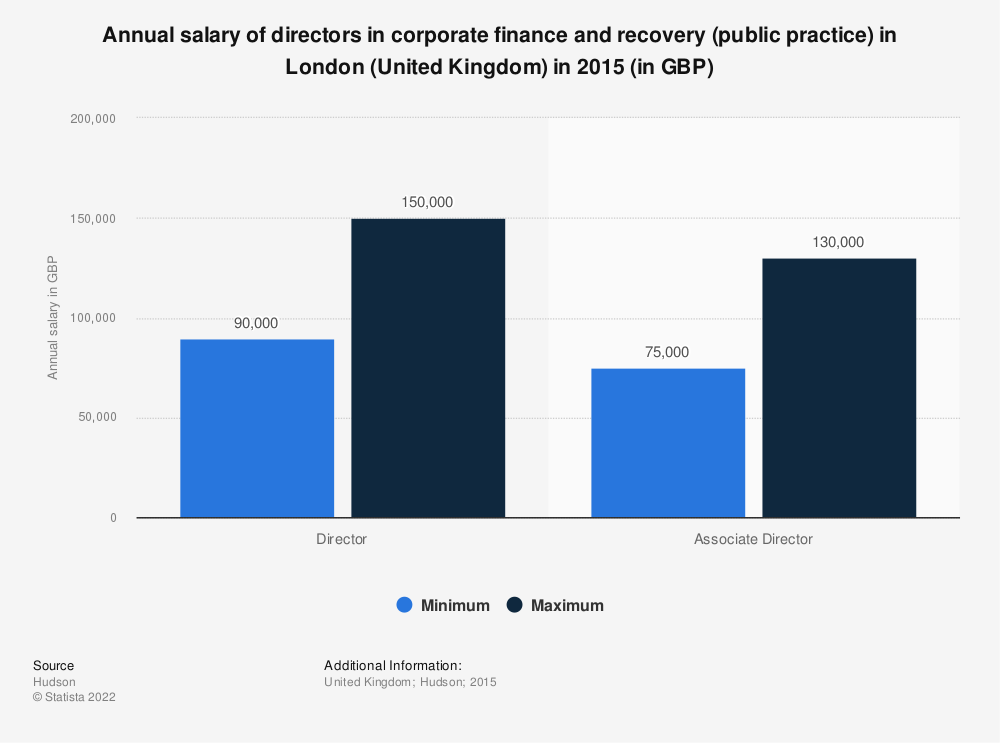 Statistic: Annual salary of directors in corporate finance and recovery (public practice) in London (United Kingdom) in 2015 (in GBP) | Statista