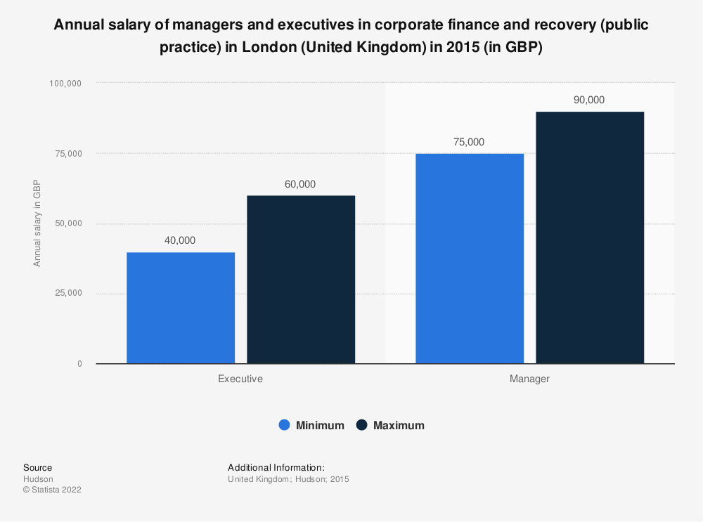 Statistic: Annual salary of managers and executives in corporate finance and recovery (public practice) in London (United Kingdom) in 2015 (in GBP) | Statista