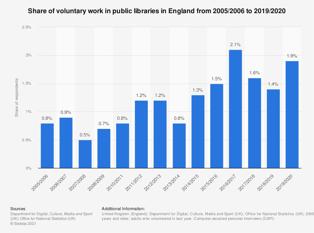 Statistic: Share of voluntary work in public libraries in England from 2005/2006 to 2019/2020 | Statista