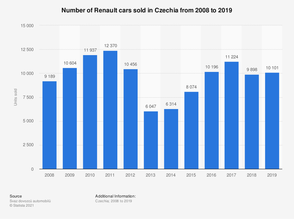 Statistic: Number of Renault cars sold in Czechia from 2008 to 2019 | Statista
