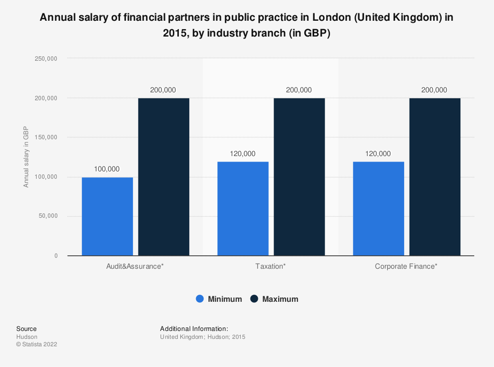 Statistic: Annual salary of financial partners in public practice in London (United Kingdom) in 2015, by industry branch (in GBP) | Statista
