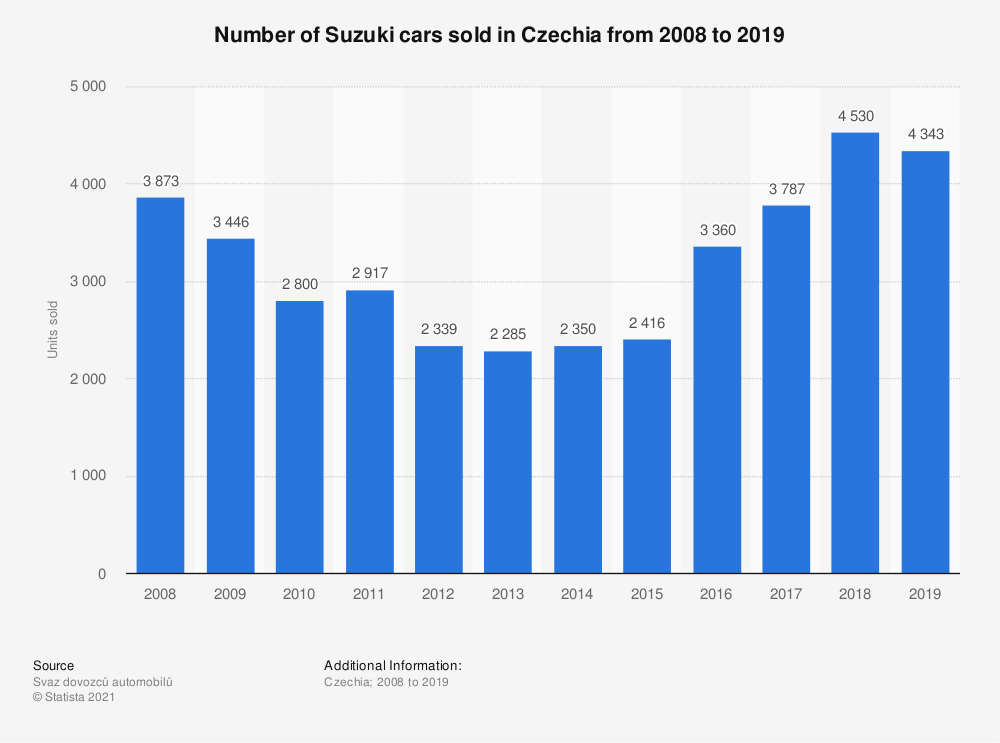 Statistic: Number of Suzuki cars sold in the Czech Republic from 2008 to 2018 | Statista