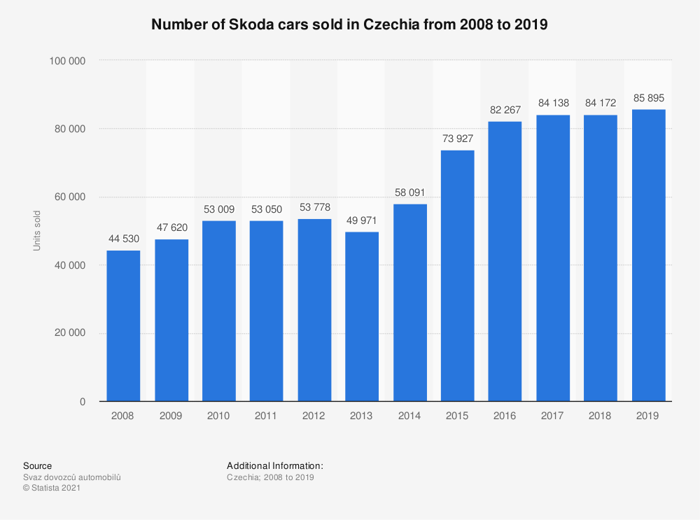Statistic: Number of Skoda cars sold in the Czech Republic from 2008 to 2018 | Statista