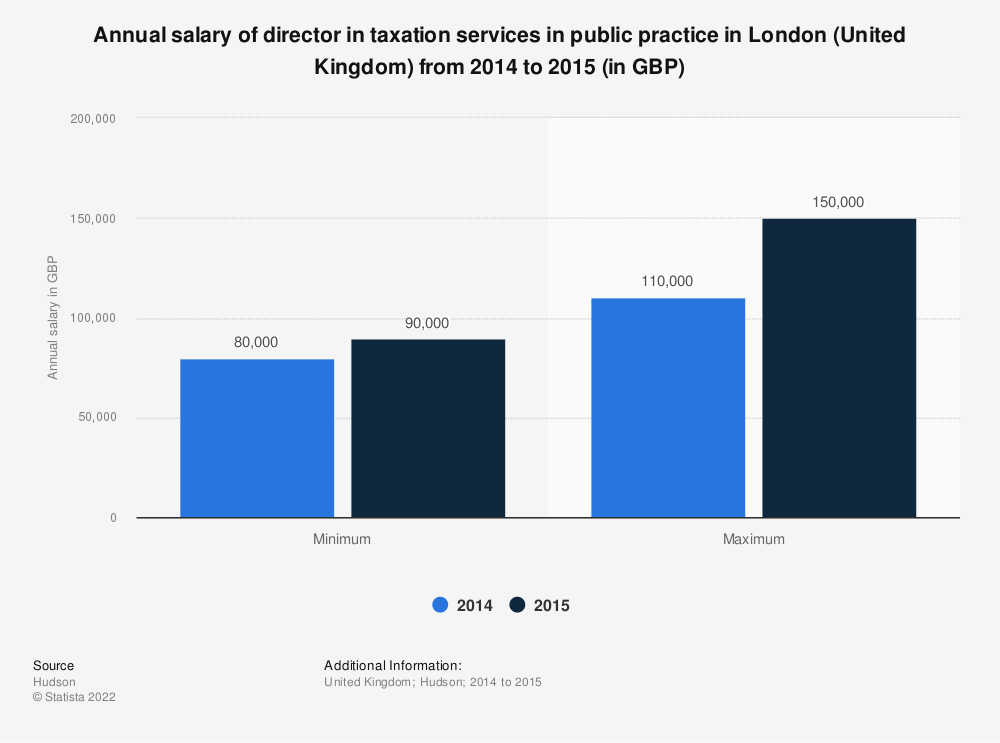 Statistic: Annual salary of director in taxation services in public practice in London (United Kingdom) from 2014 to 2015 (in GBP) | Statista